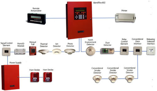 Design Of Addressable Fire Alarm System