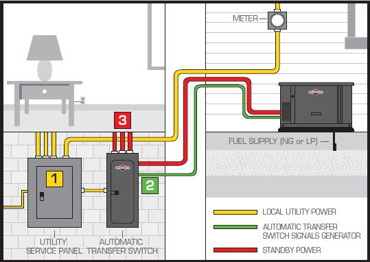 Standby Generator Diagram generator transfer switch buying and wiring readingrat net 4000 Watt Generac Generator Wiring at gsmportal.co